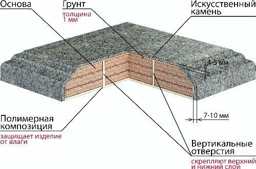 Как сделать акриловый искусственный камень своими руками